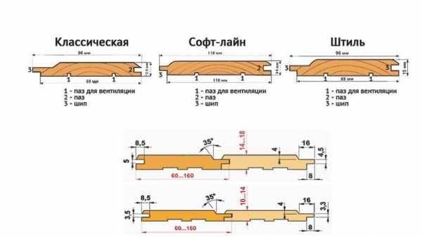 Какая вагонка лучше для бани – обзор материалов для бани, предбанника и душевой