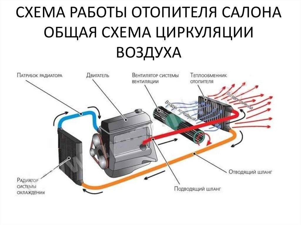 Система отопления с естественной циркуляцией: особенности, принцип работы