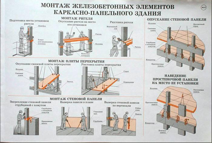 Виды железобетонных конструкций