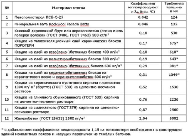 Показатели теплопроводности экструдированного и обычного пенополистирола
