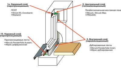 Установка деревянных окон своими руками: пошаговая схема