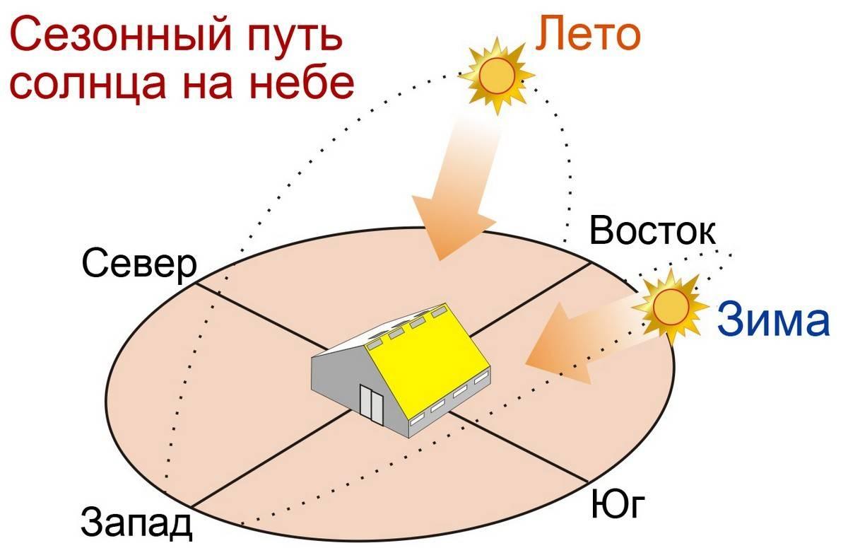 Как правильно расположить теплицу на участке
