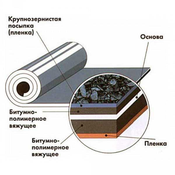 Рубероид ркп и рпп — отличия и технические характеристики (фото, видео)