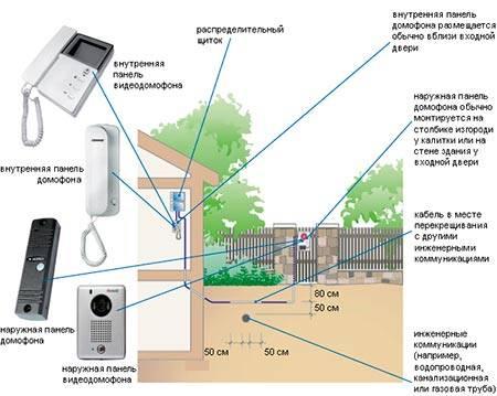 Установка домофона в частном доме, подъезде: схемы, подключение