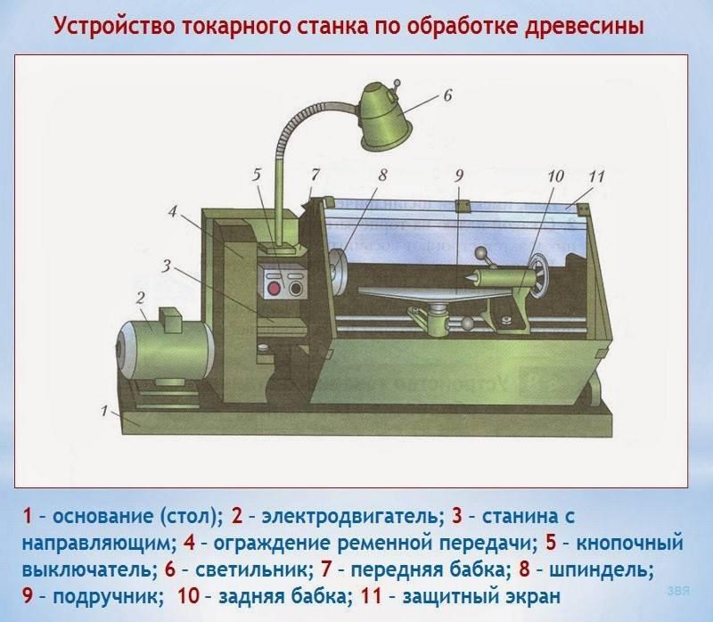 Самодельные станки по дереву для домашней мастерской: качественное оборудование без лишних затрат