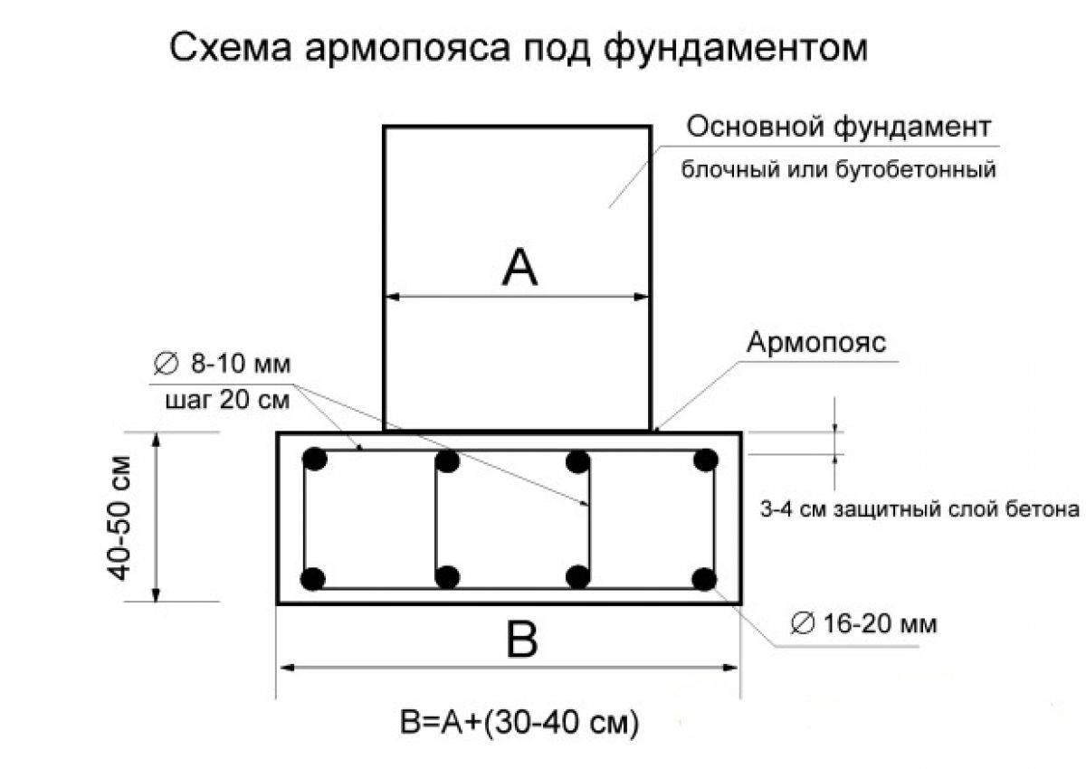 Армирование армопояса на газобетон, важные советы