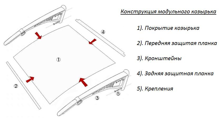 Козырьки (114 фото): дизайн навеса над крыльцом и входом частного дома, навесные конструкции над входной дверью