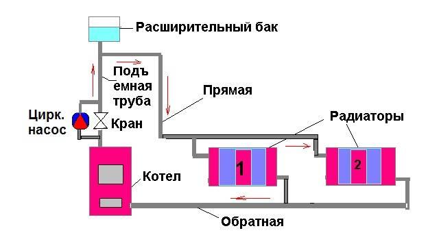 Подпитка закрытой системы отопления | всё об отоплении