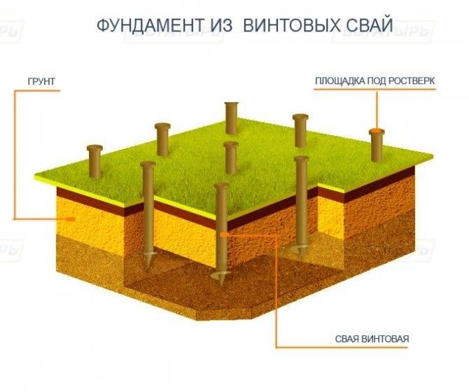 Расчет фундамента на песчаных и насыпных грунтах: какой подойдет?