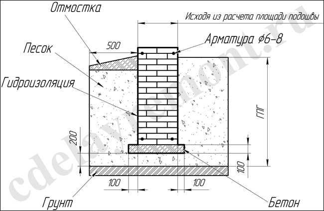 Какова должна быть глубина заложения ленточного фундамента + влияние грунтовых вод на заглубление