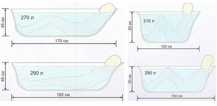 Размеры стандартных ванн - все о канализации
