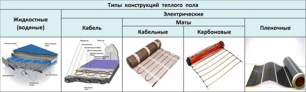 Мощность теплого пола: расчет мощности для электрического и водяного пола с примерами