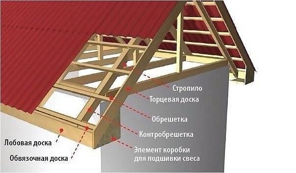 Монтаж карниза крыши: как сделать на кровле своими руками, как обшить, ширина по дому, подшивка