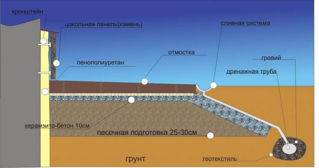 Утепление фундамента пеноплексом технология пошагово