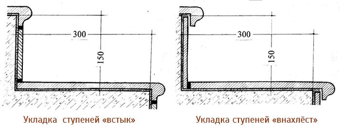 Уличная плитка для крыльца: как правильно выбрать
