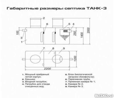 Септик «танк»: плюсы и минусы