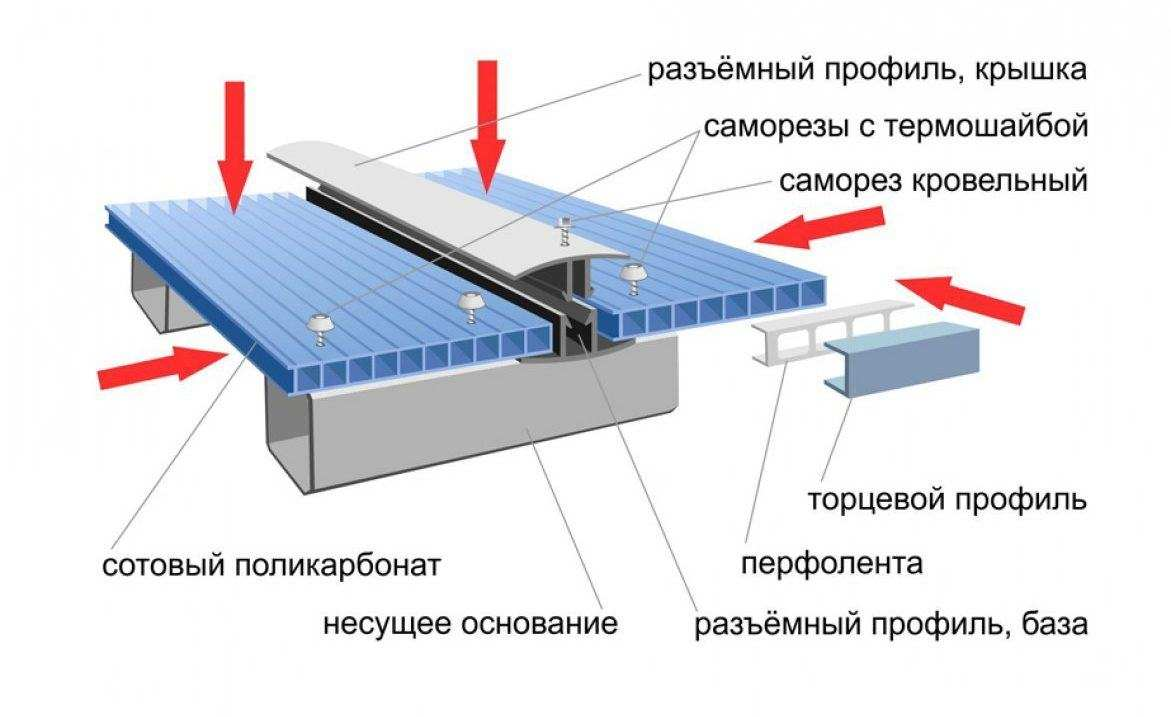 Монтаж поликарбоната на металлический каркас инструкция