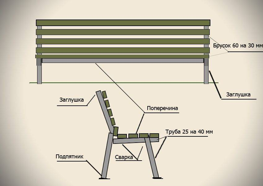 Скамейки из профильной трубы своими руками: инструкция