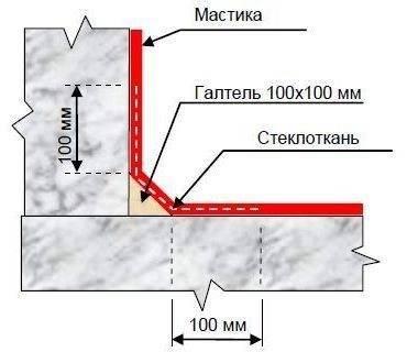 Праймер битумный технониколь 01, технические характеристики