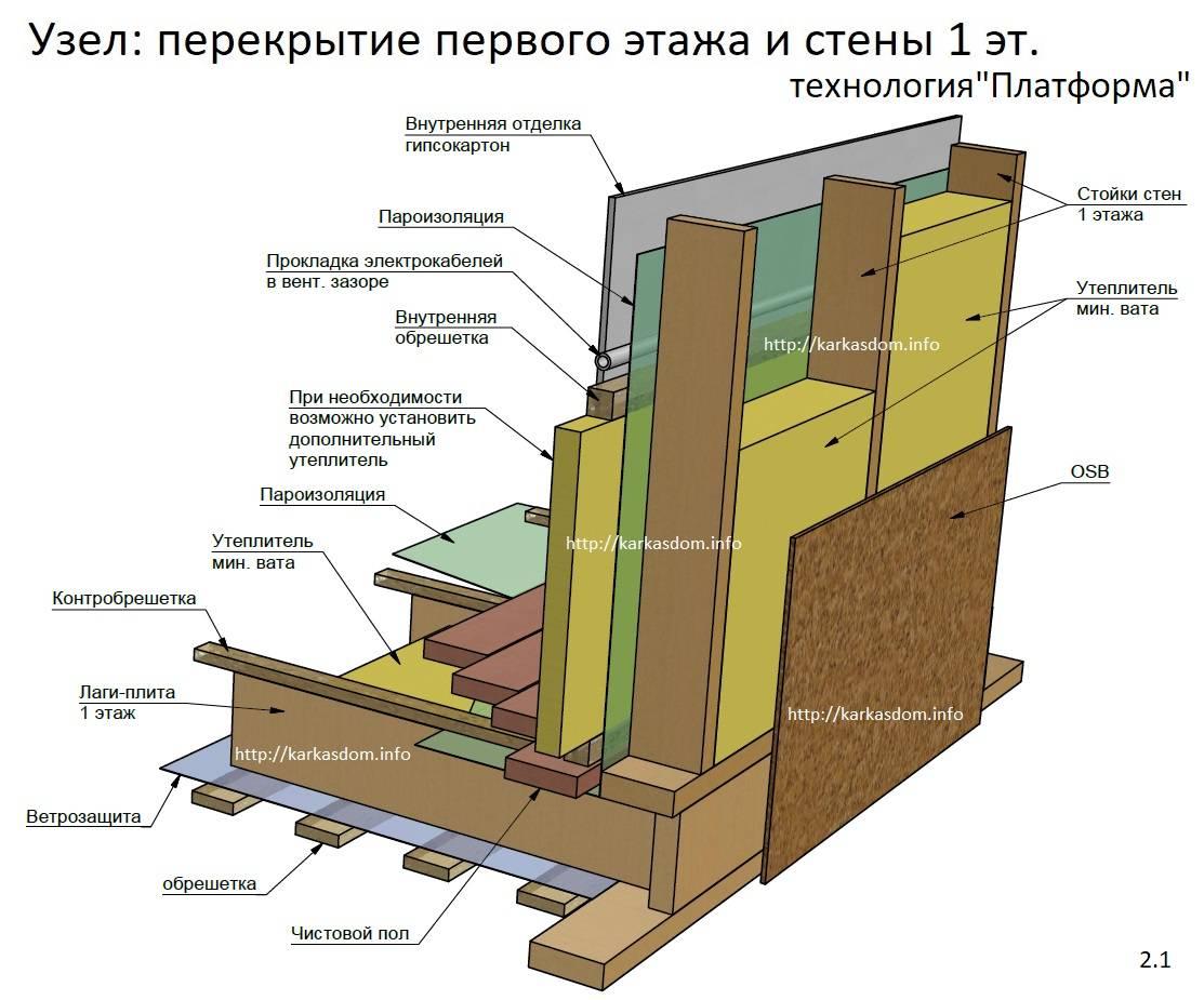 Технология возведения каркасного дома
