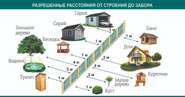 Нормы отступа от границ участка при строительстве дома