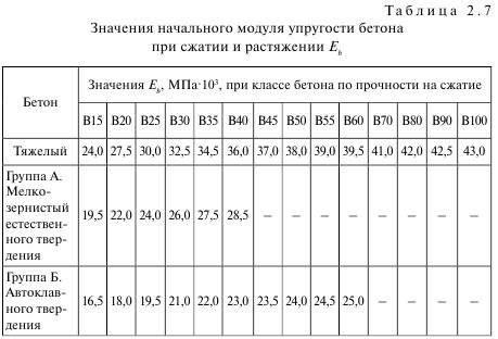 Марки бетона: как правильно выбрать марку бетона | opolax.ru