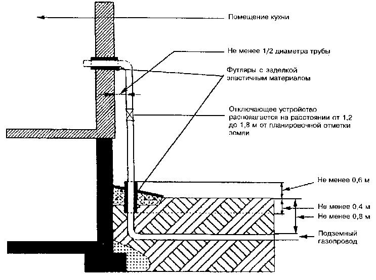 Газификация частного дома: документы и техусловия, проектирование газоснабжения