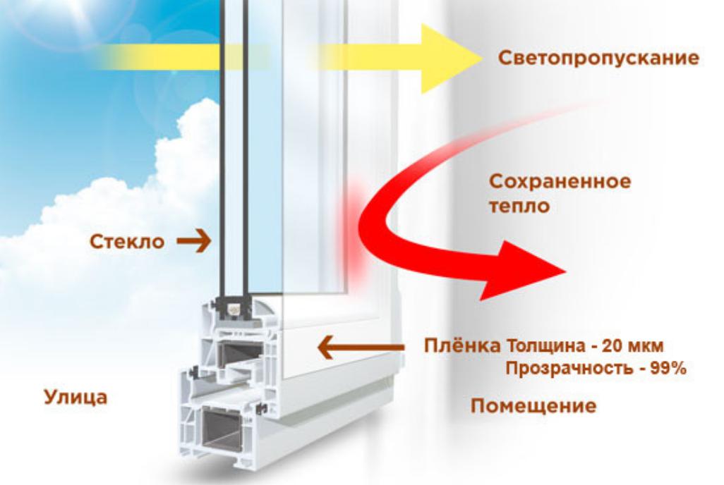 70% обман: теплосберегающая пленка для утепления окон третье стекло