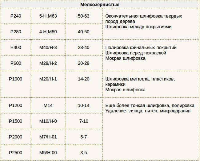Виды наждачной бумаги: классификация и область применения