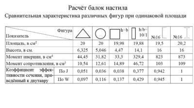 Расчет металлической балки на прогиб: учимся составлять формулы
