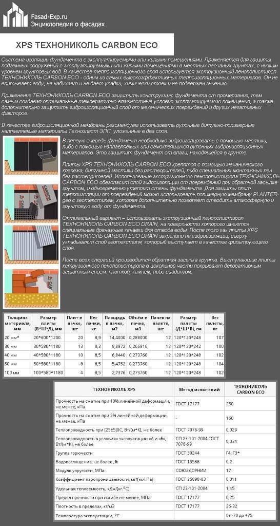 Профессиональное утепление фундамента пенополистиролом и другими материалами