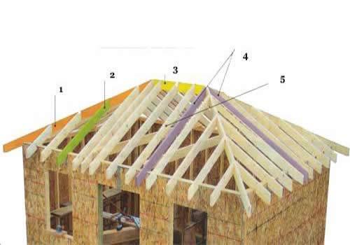 Крыша своими руками четырехскатная