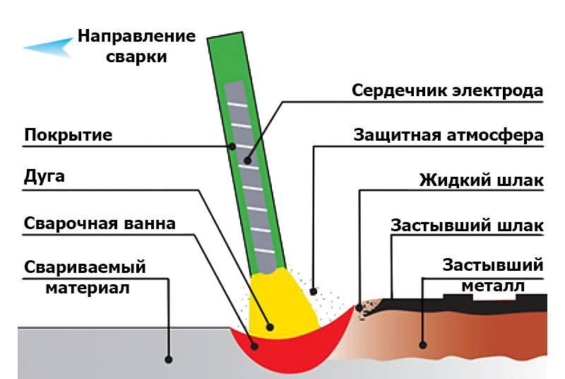 Как правильно держать электрод при сварке: зажигание дуги и угол наклона