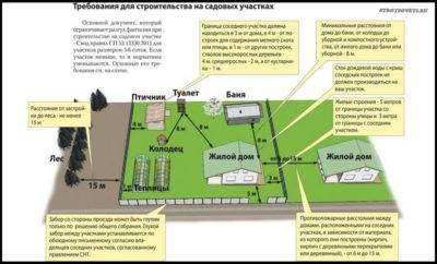 На каком расстоянии от дома можно строить гараж: минимальная норма снип и закон