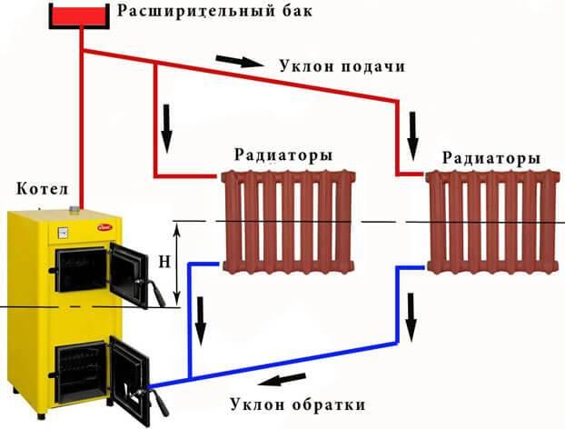 Система отопления закрытого типа в частном доме схемы разводки