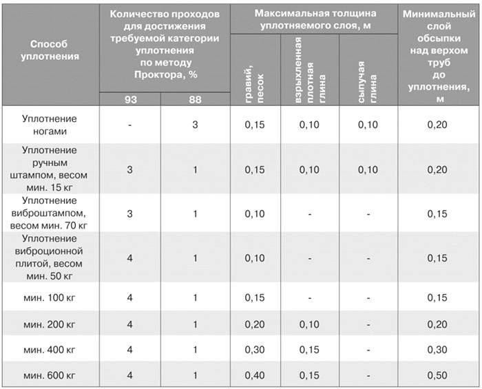 Коэффициент уплотнения песка: таблица расчет плотности, пгс при трамбовке глины, определение при обратной засыпке грунта