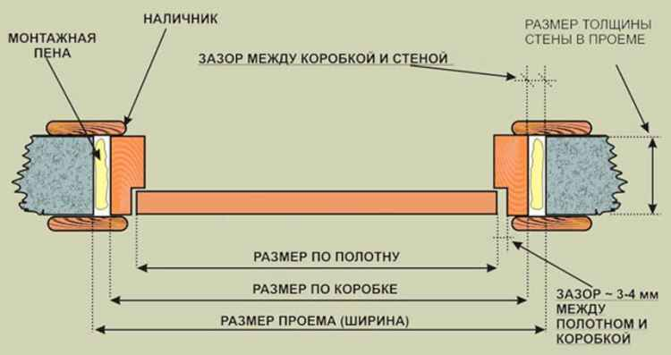 Размеры межкомнатных дверей с коробкой: таблица