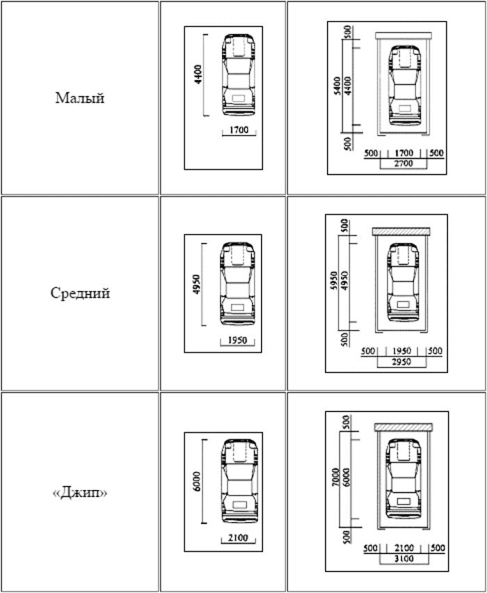 Размеры гаража для легкового автомобиля, джипа, газели и микроавтобуса: оптимальные, стандартные и минимальные, комфортная высота потолка, длина, ширина, строительство на участке, фото-материалы