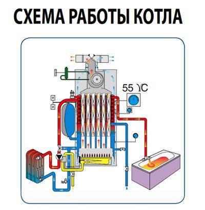 Двухконтурные газовые котлы: виды, принцип действия, критерии выбора + обзор лучших марок