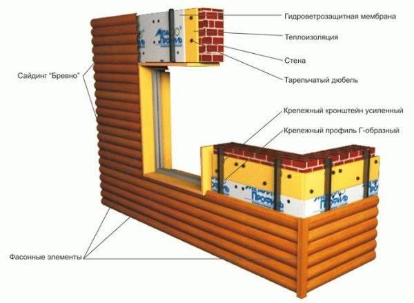 Как самостоятельно отделать дом металлосайдингом?