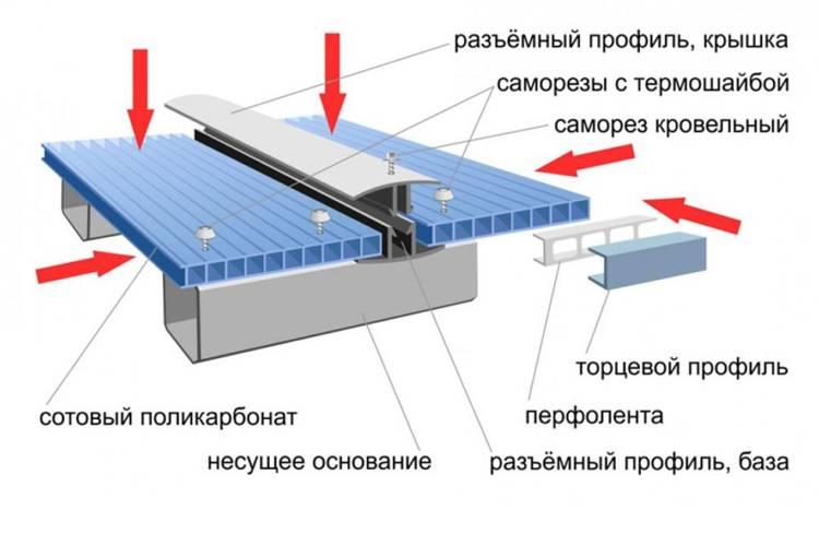 Правильный крепеж поликарбоната к металлу – особенности крепления к металлическому каркасу