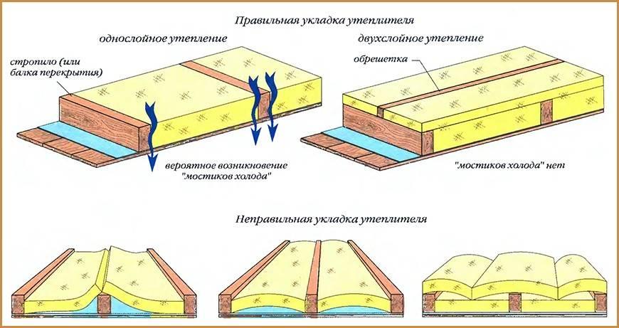 Как и чем лучше утеплять потолок в частном доме