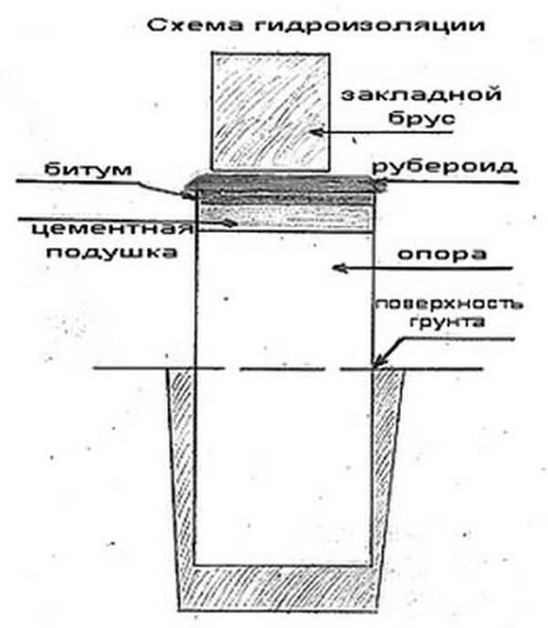Рулонная гидроизоляция для фундамента процесс монтажа - варианты пола