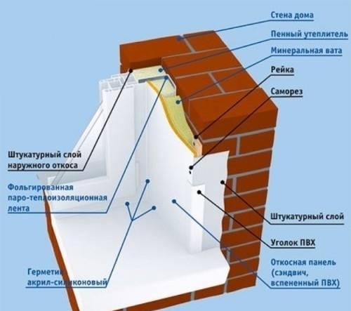 Инструкция по отделке оконных откосов металлом