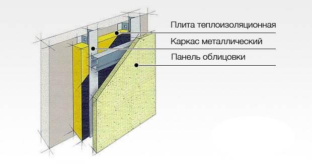 Вентилируемый фасад из керамогранита: устройство, технология монтажа.