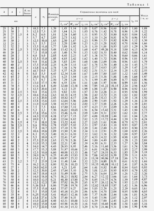 Сортамент швеллеров - таблица, размеры, гост