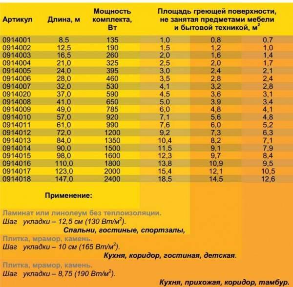 Мощность теплого пола на 1 м2: порядок расчета