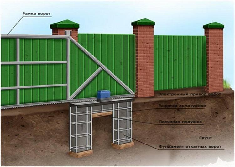 Откатные ворота своими руками: конструкция, фото, видео по монтажу