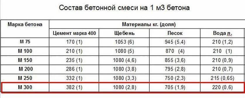 Бетон м400: удельный вес, плотность и пропорции