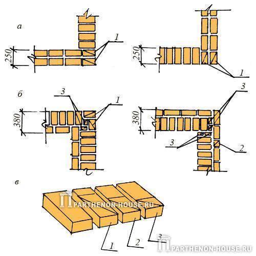 Как сделать фундамент из кирпича для дома своими руками: как правильно выложить цоколь: Обзор